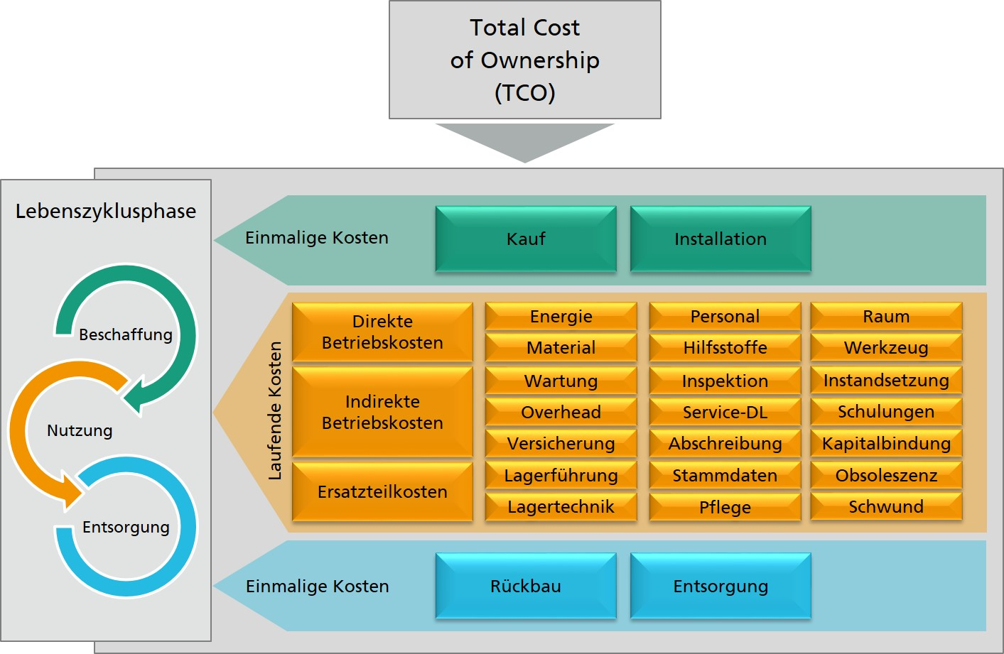 TCO - Total Cost of Ownership - Übersicht zu Kosten